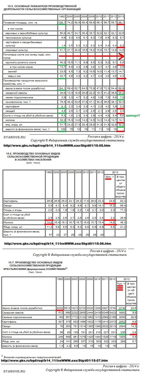 Росстат, сельское хозяйство, животноводство, Россия в цифрах, статистика, показатели, производство