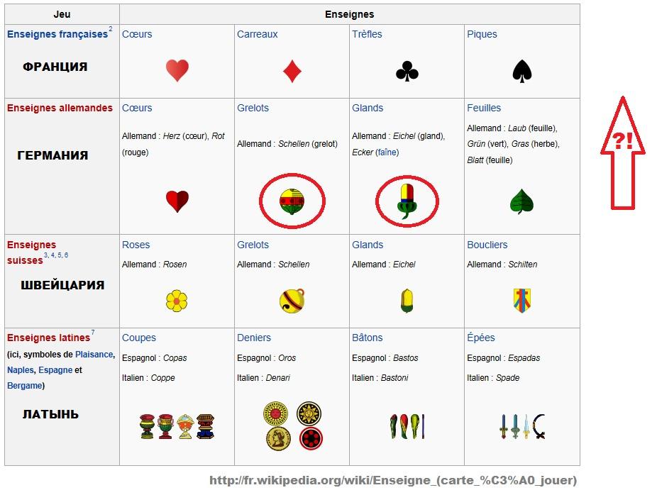 Карты, масти, грех, иудаизм, пики, вини, бубны, крести, трефы, Христианство, Православие, Исус Христос, Библия, значения, игра в карты, картёжник, объяснение